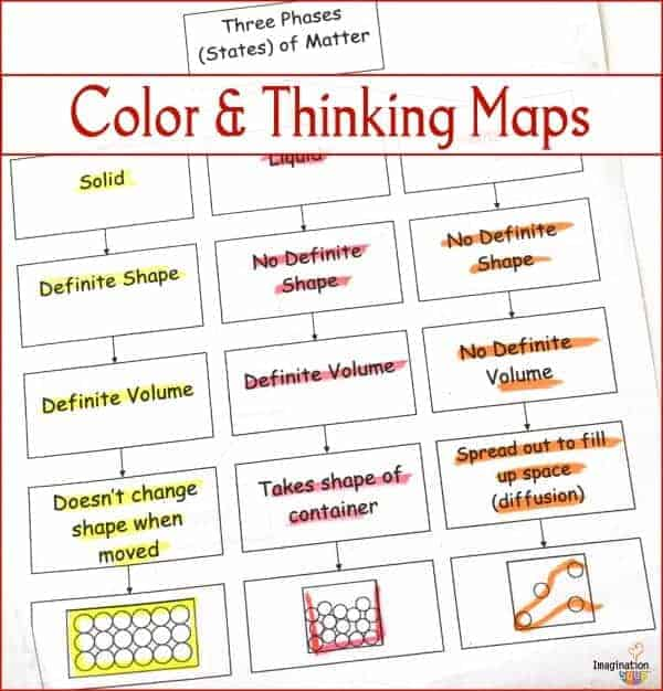 Color in Learning